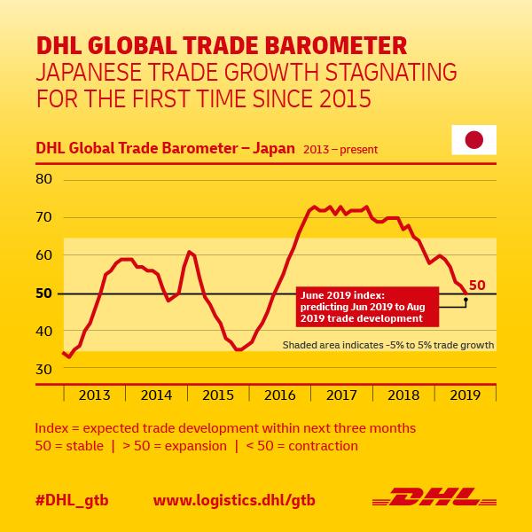 Indikator GTB DHL, Perdagangan Jepang Melambat Akibat Perang Dagang Cina-AS