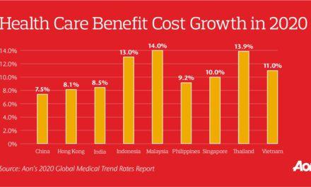 Anggaran Tunjangan Kesehatan di Asia Pasifik Meningkat jadi 8,7 Persen di Tahun 2020