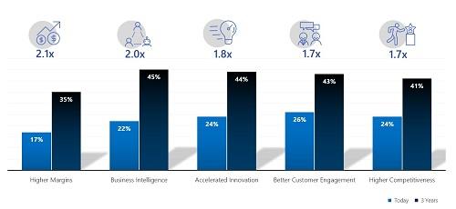 Industri Jasa Keuangan di APAC yang menggunakan AI Diharapkan Meningkat Daya Saing 41% di Tahun 2021
