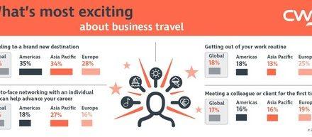 Penelitian CWT Ungkap Manfaat Positif dari Perjalanan Bisnis